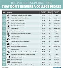 What Is The Highest College Degree The 20 Highest Paying Jobs That Dont Require A College