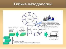 Гибкие методологии разработки максимальный результат для бизнеса с м  Гибкие методологии 13