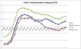 Cp Growth Charts 2011 Search For Recovery The Hindu