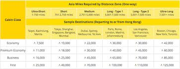 What You Need To Know About Cathay Pacific Asia Miles