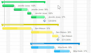 Gantt Chart Color Meaning The Ultimate Guide To Gantt Charts Projectmanager Com