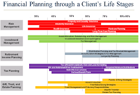 personal finance chart financial planning through a clients life stages md magazine