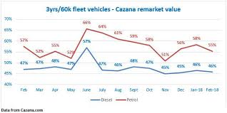 Weather Fails To Cool Used Car Market Diesels Remain