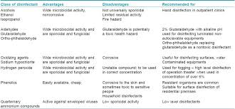 Disinfection Sterilization And Operation Theater Guidelines