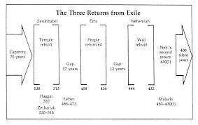 Nehemiah Timeline Chart Timeline Zerubbabel Ezra Nehemiah Quiz How Much Do You