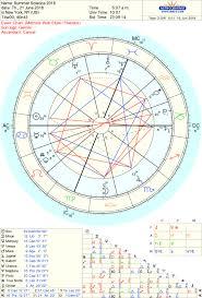 Astrology Charts Tumblr