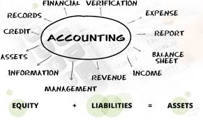 online accounting assignment help writing services by experts accounting assignment help