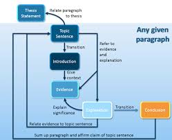 how to structure a paragraph in an academic essay paragraph structure academic essay introduce