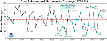 Lake Huron Water Levels Historical Chart Ice Cover Noaa Great Lakes Environmental Research