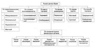 Реферат Рынок ценных бумаг и рынок капитала com Банк  Рынок ценных бумаг и рынок капитала