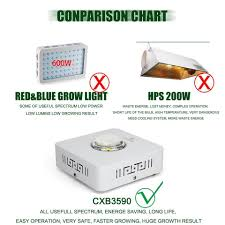 Led Grow Light Dimmable Full Spectrum Cob Cree Cxb3590 200w