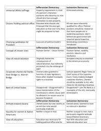 ap u s history unit jeffersonian and jacksonian democracy jeffersonian vs jacksonian democracy notes