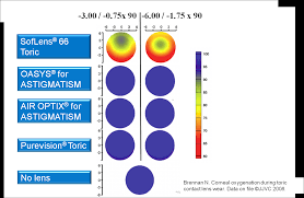 Contact Lens Dk Chart Silicone Hydrogel And Oxygen Johnson And Johnson Vision