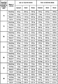 Concrete Measurement Chart Concrete Mixes By Weight And Volume