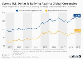 Euro To Dollar 2013 Chart Chart Strong U S Dollar Is Rallying Against Global