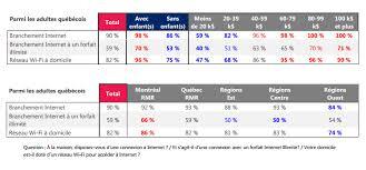 Pour les services de télévision, de téléphonie et d'internet résidentiels et mobiles, vidéotron est le fournisseur de référence au québec. Netflix La Plateforme Preferee Des Quebecois Infopresse