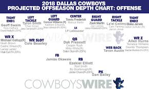 5 Cowboys Camp Battles On Offense Post Draft Projected