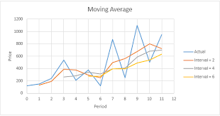 How To Add Average Line In Excel Chart Moving Average In Excel Easy Excel Tutorial