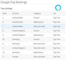 Google Play Customer Service Google Play Country Rankings Alexa App 3 Voicebot