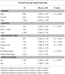 Diprivan Dosing Chart Frontiers Propofol Sedation By Pediatric