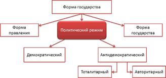 Политический режим Обществознание Понятие политического режима