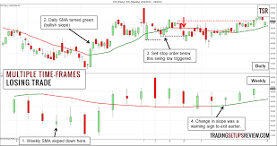 swing trading multiple time frames losing exle