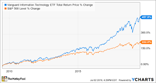 Information Technology Chart Is Vanguard Information Technology Etf A Buy The Motley Fool