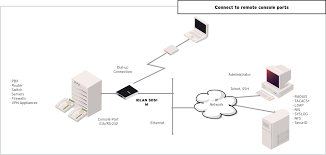 iolan sdsm device server serial to ethernet perle modem device server diagram