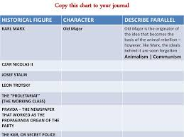 Copy This Chart To Your Journal Ppt Download