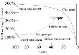 Difference Between Locked Rotor Current And Starting Current