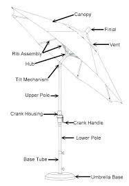 patio umbrella replacement ribs umbrella pole replacement patio umbrella replacement parts diagram pin pulley umbrella diagram patio umbrella replacement