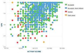 university of cincinnati gpa act score sat score data university of cincinnati gpa sat and act data for admission