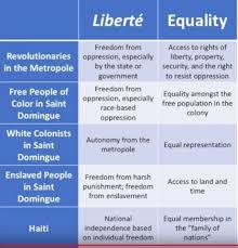 World History Teachers Blog Haitian Revolution Excellent