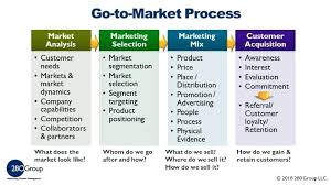 Marketing Analysis Template What Is A Go To Market Strategy