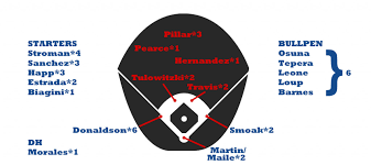 Scouting The Al East Toronto Blue Jays Zips Projections