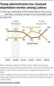 Latino Views Of Immigration Policies In The U S Pew