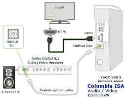 xbox 360 hook up diagram xbox 360 to surround sound receiver an xbox 360 console connected to an hdtv an hdmi cable and connected to a home theater system a digital audio cable