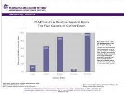 Funding Survival Charts June 2014 1 1024x781 Scg