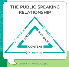 Public Speaking Definition Public Speaking Tip 37 At Every Stage Of Public Speaking Put Your