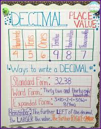 Decimal Place Value Resources Teaching Ideas Math Charts