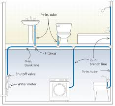 three designs for pex plumbing systems fine home building trunk and branch system how plumb