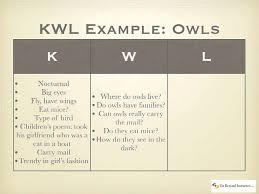 K W L Strategy Chart Math Strategies