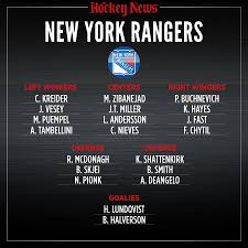 Rangers Depth Chart 2020 Vision What The New York Rangers Will Look Like In