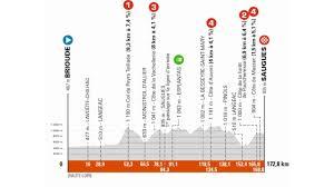 Giro del Delfinato 2021, Presentazione Percorso e Favoriti Seconda Tappa:  Brioude-Saugues (172,8 km)