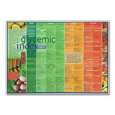 Fruit Gi Index Chart Glycemic Index Chart
