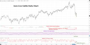 Live Cattle Futures Tuesday Technicals Trilateral