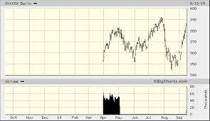 Kbw Capital Markets Index Xx Ksx Quick Chart Factset