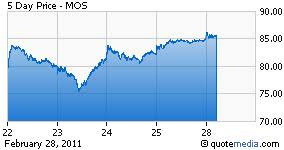 Cargill Stock Chart Mosaic Post Split Off Who Will Control It And What Is It