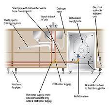 how to install a dishwasher or washing machine homebase figure 2