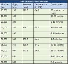 Oxygen Tank Conversion Chart Aircraft Oxygen Systems Skybrary Aviation Safety
